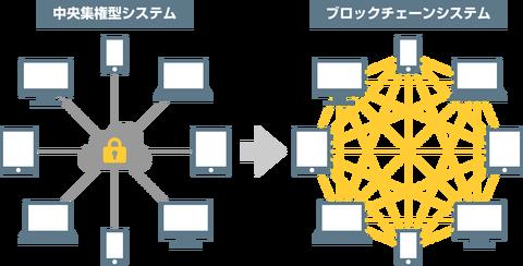 blockchain01-9839